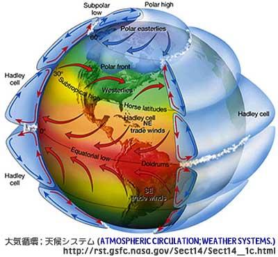 大気循環気候システム(NASA)より拝借。コリオリの力で複雑な気流が生まれるのが見て分かり易い。